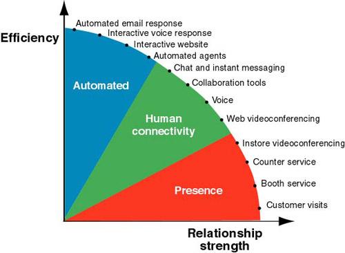 Figure 1: The spectrum of customer communication channels