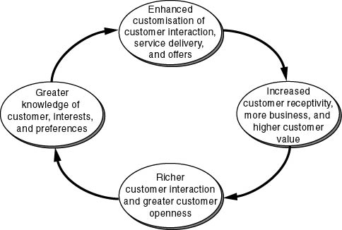 Figure 2: The virtuous circle of knowledge-based customer relationships