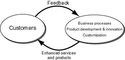 Figure 3: Building customer feedback loops